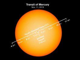 Tránsito de Mercurio (NASA)